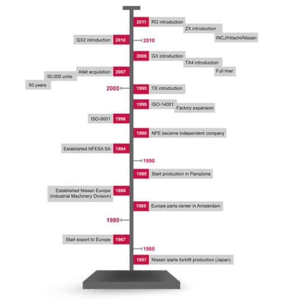 Nissan Forklift Corporation Timeline